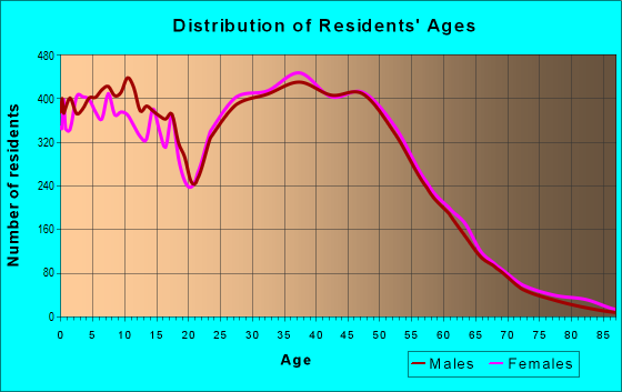 Age and Sex of Residents in zip code 75056