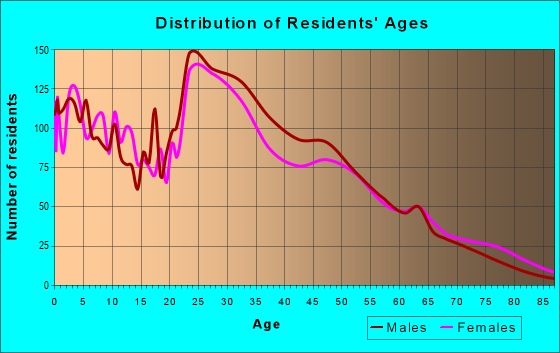 Age and Sex of Residents in zip code 75057
