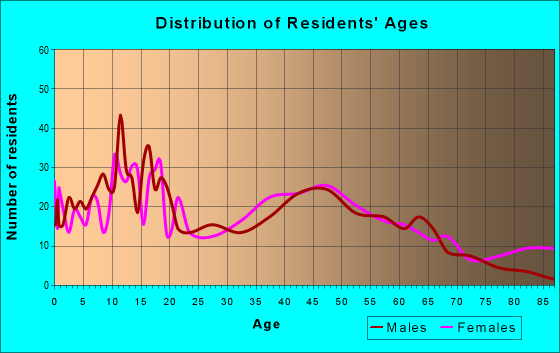 Age and Sex of Residents in zip code 75058