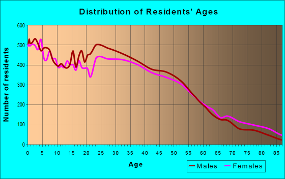 Age and Sex of Residents in zip code 75061