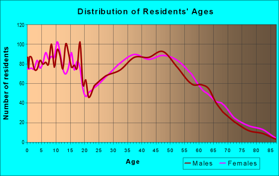 Age and Sex of Residents in zip code 75065