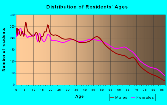 Age and Sex of Residents in zip code 75069