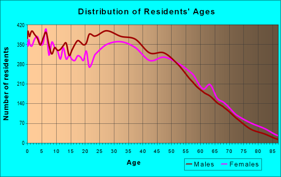 Age and Sex of Residents in zip code 75074
