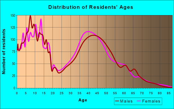 Age and Sex of Residents in zip code 75078