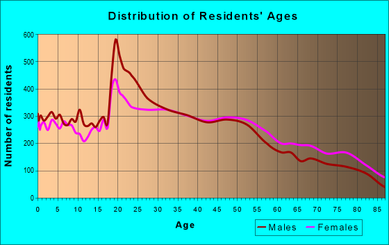 Age and Sex of Residents in zip code 75080