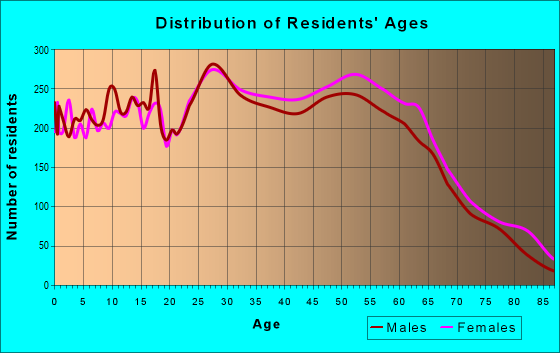 Age and Sex of Residents in zip code 75081