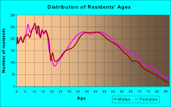 Age and Sex of Residents in zip code 75087