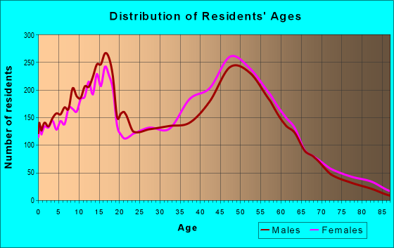Age and Sex of Residents in zip code 75088