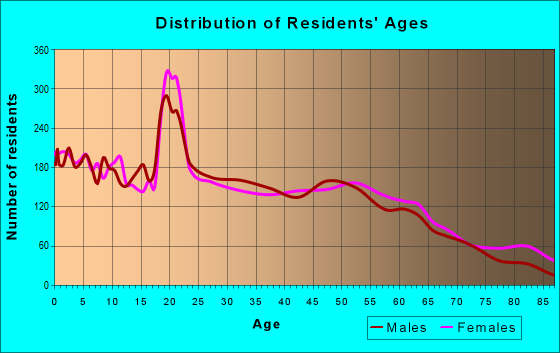 Age and Sex of Residents in zip code 75090