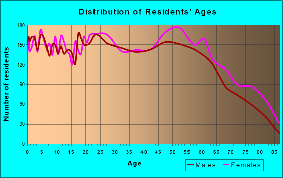 Age and Sex of Residents in zip code 75092