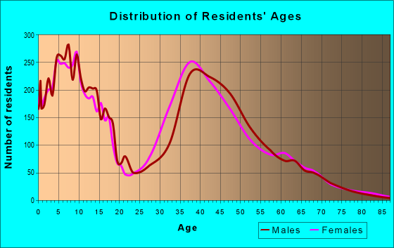Age and Sex of Residents in zip code 75094