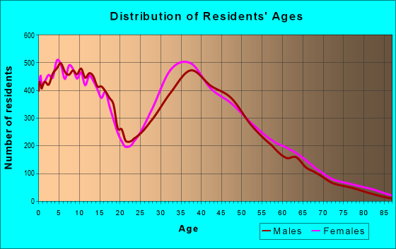 Age and Sex of Residents in zip code 75098