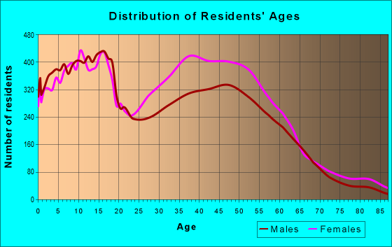 Age and Sex of Residents in zip code 75104