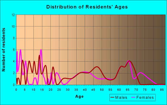 Age and Sex of Residents in zip code 75105