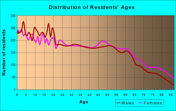 Age and Sex of Residents in zip code 75110