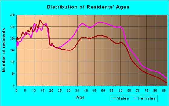 Age and Sex of Residents in zip code 75115