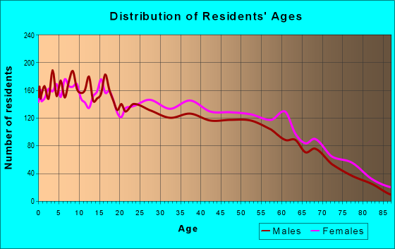Age and Sex of Residents in zip code 75116