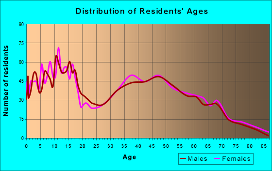 Age and Sex of Residents in zip code 75135