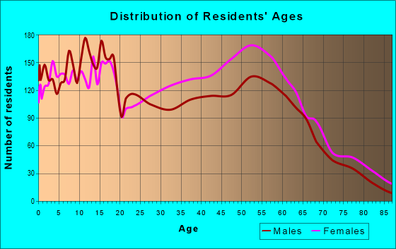Age and Sex of Residents in zip code 75137