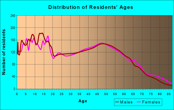 Age and Sex of Residents in zip code 75142