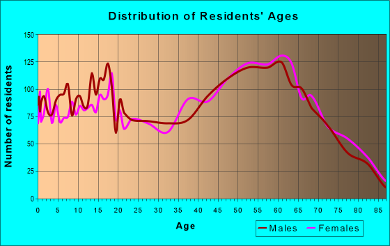 Age and Sex of Residents in zip code 75143