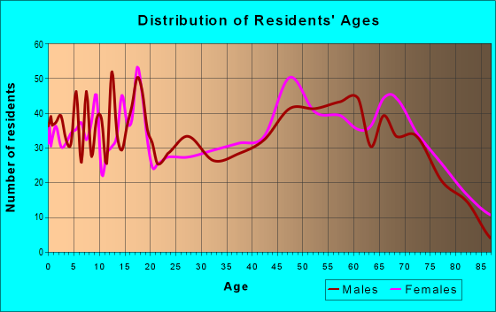Age and Sex of Residents in zip code 75148