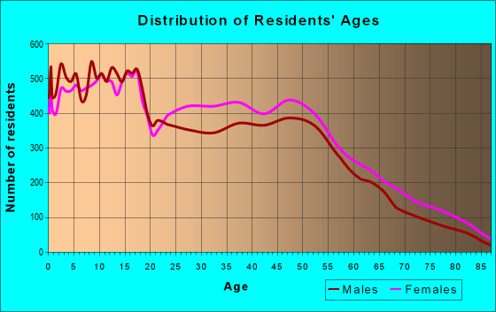 Age and Sex of Residents in zip code 75149