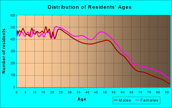 Age and Sex of Residents in zip code 75150