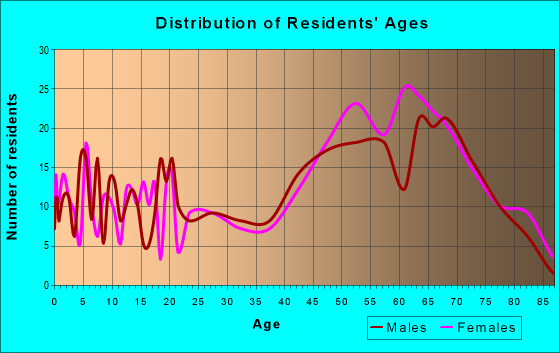 Age and Sex of Residents in zip code 75163