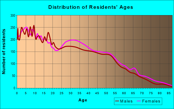 Age and Sex of Residents in zip code 75180