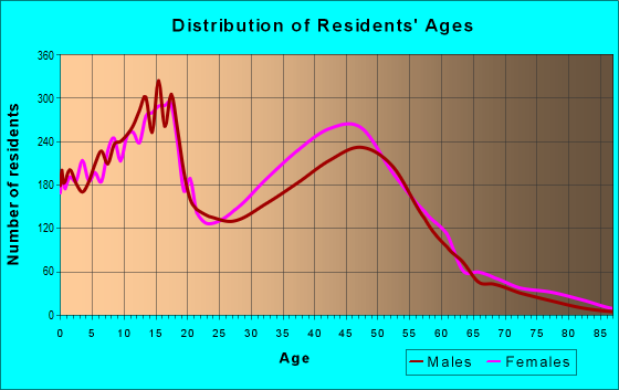 Age and Sex of Residents in zip code 75181