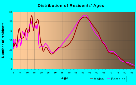 Age and Sex of Residents in zip code 75182