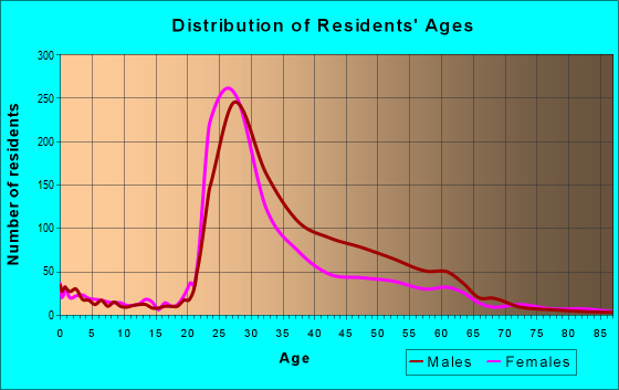 Age and Sex of Residents in zip code 75201