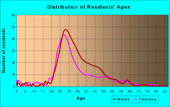 Age and Sex of Residents in zip code 75202