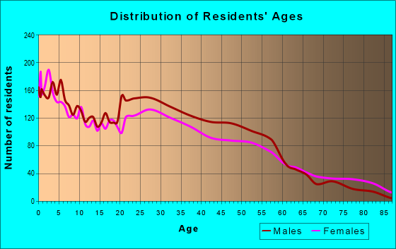 Age and Sex of Residents in zip code 75203