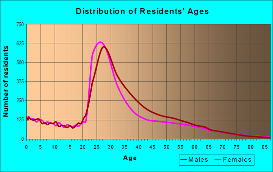 Age and Sex of Residents in zip code 75204