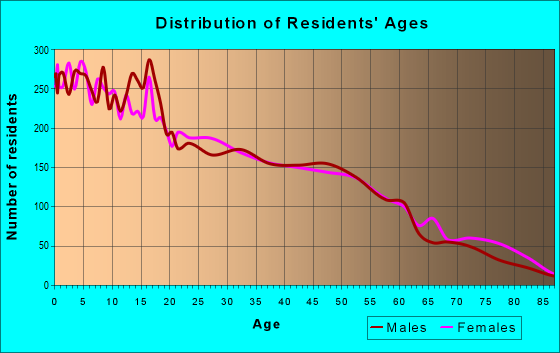 Age and Sex of Residents in zip code 75212