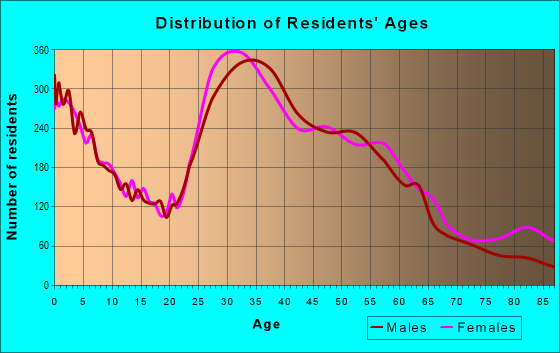 Age and Sex of Residents in zip code 75214