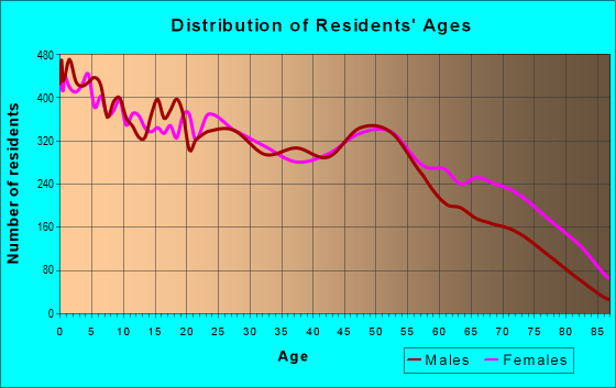 Age and Sex of Residents in zip code 75216