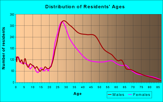 Age and Sex of Residents in zip code 75219
