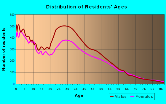 Age and Sex of Residents in zip code 75220