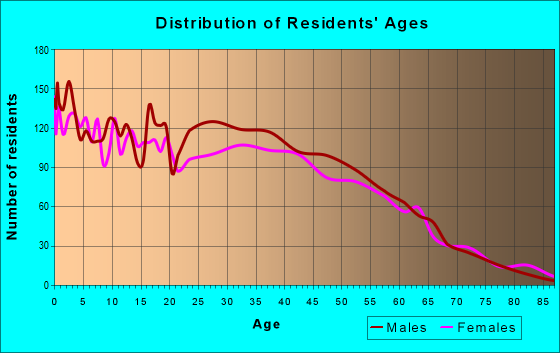 Age and Sex of Residents in zip code 75223