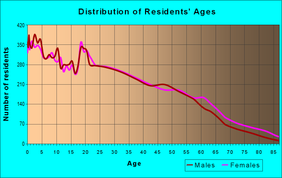 Age and Sex of Residents in zip code 75224