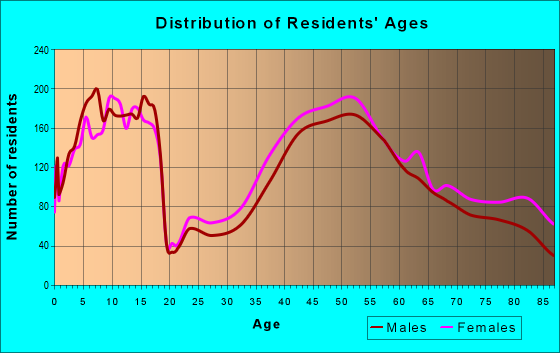 Age and Sex of Residents in zip code 75225
