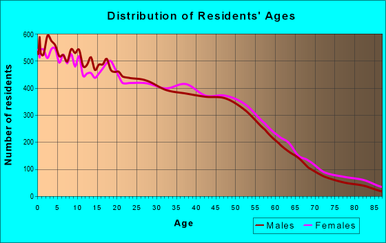 Age and Sex of Residents in zip code 75227