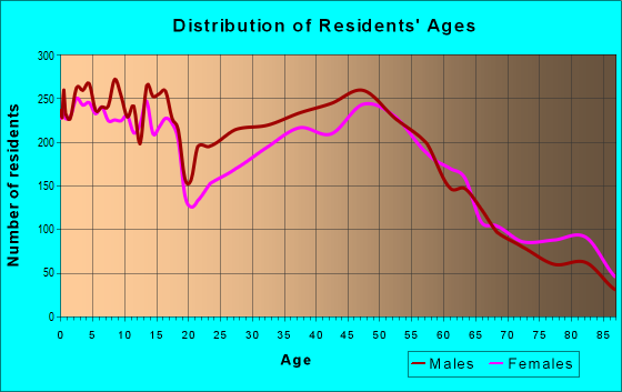 Age and Sex of Residents in zip code 75229