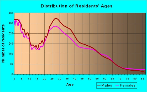 Age and Sex of Residents in zip code 75231