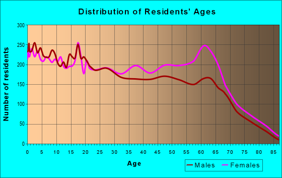 Age and Sex of Residents in zip code 75232