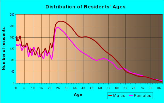 Age and Sex of Residents in zip code 75235