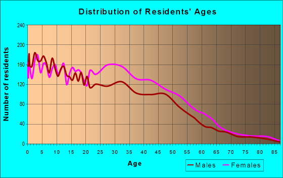 Age and Sex of Residents in zip code 75236